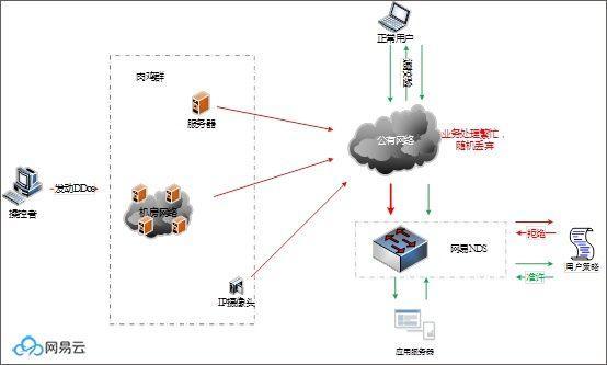 什么是 DDoS 攻击?攻击的原理解释和防护防御说明