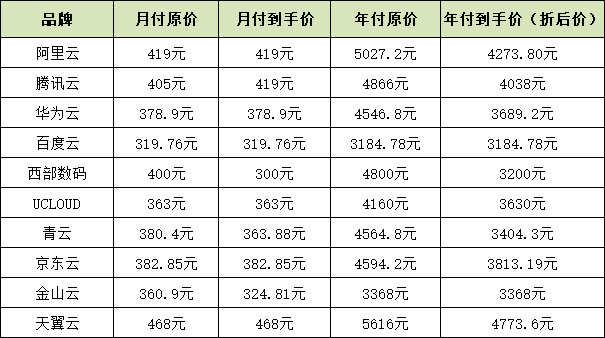 十大云服务商价格对比